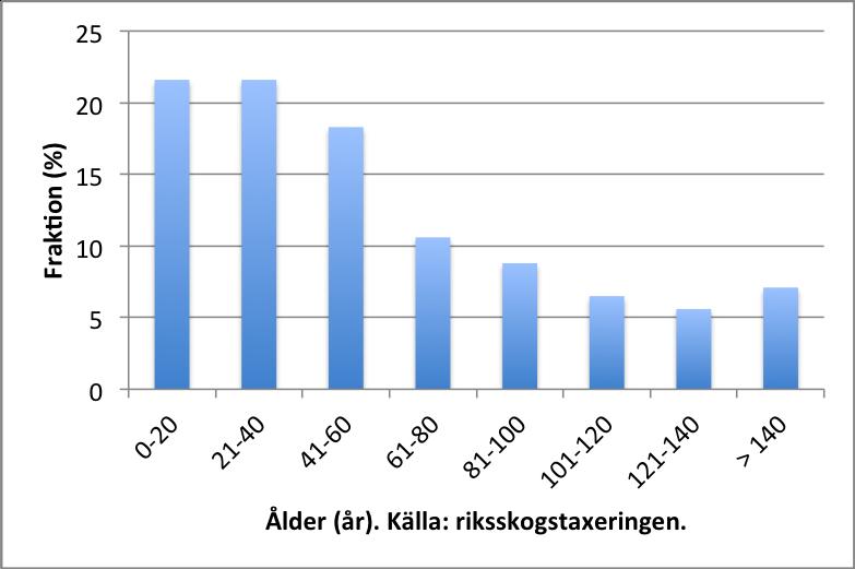 åldersfördelning i svensk skog